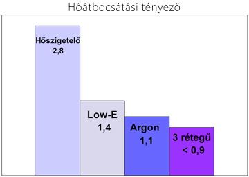 diagram, hőszigetelő üveg