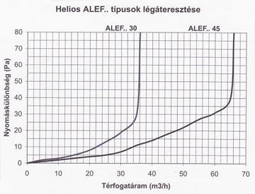Helios Alef ábra